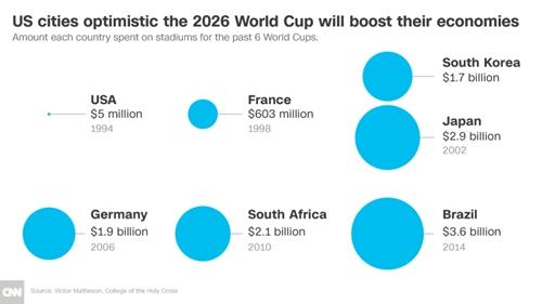 Chi phí các nước bỏ ra cho sân vận động trong 6 kỳ World Cup gần đây.