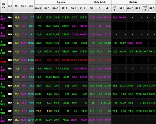Cổ phiếu ngân hàng đồng loạt tăng trần vào cuối phiên hôm nay. Ảnh: SSI