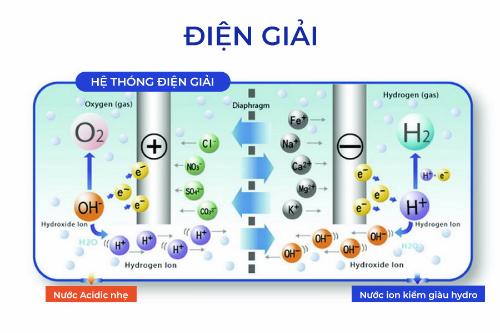 Công nghệ điện giải cho ra nước ion kiềm giàu Hydro.