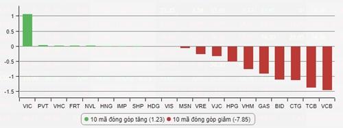 4 cổ phiếu ngân hàng dẫn đầu danh sách mã đóng góp giảm điểm trên sàn HoSE. Ảnh: VnDirect.