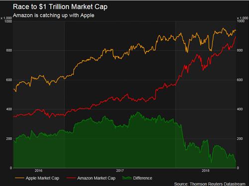 Khoảng cách vốn hóa giữa Amazon và Apple ngày càng giảm.
