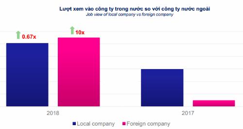 So sánh lượt vào xem tin tuyển dụng các công ty trong nước và nước ngoài giai đoạn 6 tháng đầu của 2018 và 2017. Nguồn: JobStreet