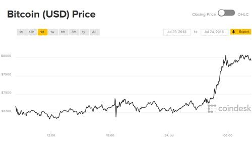Diễn biến giá Bitcoin trong 24 giờ qua.