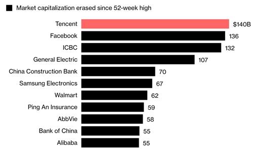 Các công ty có vốn hóa giảm mạnh nhất kể từ khi đạt đỉnh 52 tuần. Biểu đồ: Bloomberg