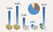 Cơ cấu kinh tế Hà Nội sau 10 năm mở rộng