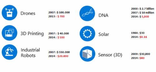 Bảng giá trung bìnhthiết bị phục vụ chuyển đổi số giảm dần qua thời gian. Nguồn: WEF