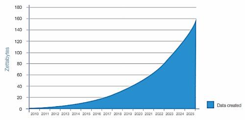 Dữ liệu đang hình thành với tốc độ lũy thừa hai con số của 10. Nguồn: IDC