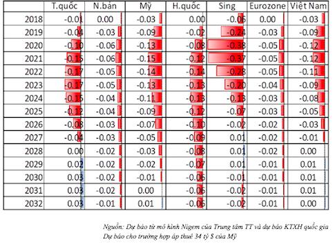 Đánh giá mức tác động của cuộc chiến thương mại Mỹ - Trung tới tăng trưởng kinh tế một số nước của NCIF.