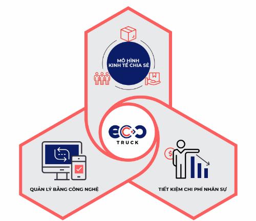 CEO EcoTruck: Các doanh nghiệp giảm được chi phí logistics chỉ bằng một cách đơn giản như đặt vé máy bay - 2