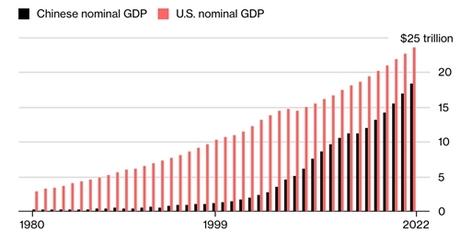 Khoảng cách giữa GDP Mỹ và Trung Quốc ngày càng thu hẹp.