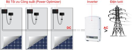 Sử dụng điện mặt trời như thế nào cho hiệu quả? - VnExpress Kinh doanh
