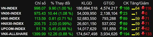 Các chỉ số chính đều giữ được sắc xanh trong phiên hôm nay. Ảnh: SSI