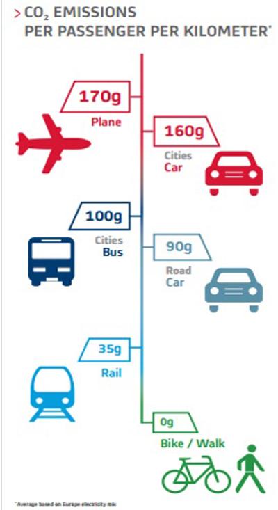 Một điểm cộng khác với tuyến metro này là thân thiện với môi trường với lượng khí thải CO2 thấp hơn so với các phương tiện khác.