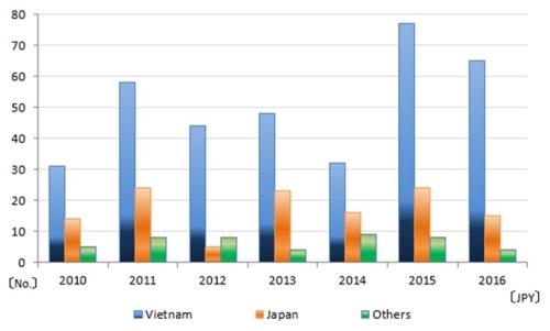 Thống kê về quốc tịch nhà thầu trong các dự án ODA của Nhật trong những năm gần đây. Nguồn: JICA