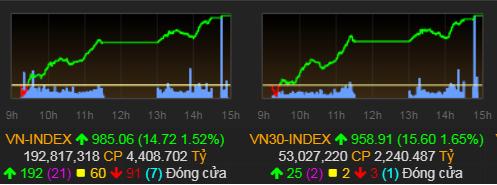 VN-Index đang có xu hướng trở lại mốc 1.000 điểm sau ba phiên tăng điểm liên tiếp. Ảnh: VNDirect