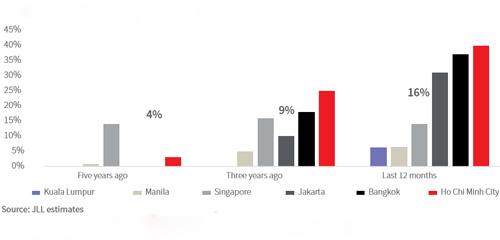 TP HCM dẫn đầu ASEAN về diện tích văn phòng được các công ty công nghệ trú đóng.