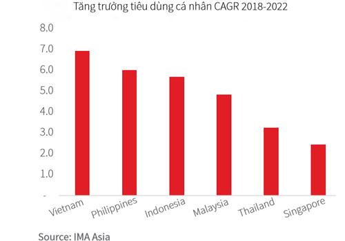 Tăng trưởng tiêu dùng cá nhân của Việt Nam dẫn đầu ASEAN.