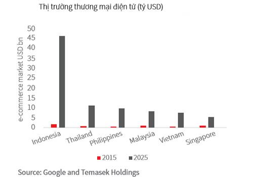 Việt Nam có quy mô xếp thứ năm trong top 6 quốc gia có thị trường thương mại điện tử phát triển hàng đầu ASEAN và được dự báo có tiềm năng bứt phá mạnh mẽ trong nhóm ngũ hổ.