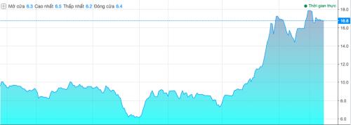 Biểu đồ giá cổ phiếu HNG trong vòng một năm trở lại đây. Ảnh: VnDirect.