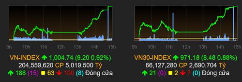 VN-Index đã trở lại mốc 1.000 điểm, lần đầu kể khi mất mốc này cuối tháng 7. Ảnh: VNDirect