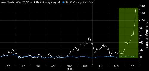 Cổ phiếu của Sinotruk Hong Kong đã tăng 69% trong tháng 9. Ảnh: Bloomberg
