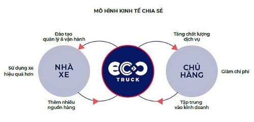 EcoTruck bảo đảm trách nhiệm trong suốt quá trình vận hành.