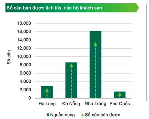 Nguồn cung và tỷ lệ căn hộ khách sạn bán được, tính đến cuối quý III/2018. Nguồn: CBRE