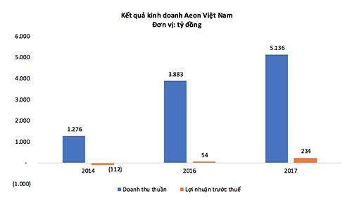 Kết quả kinh doanh của Aeon Việt Nam trong vài năm gần đây.