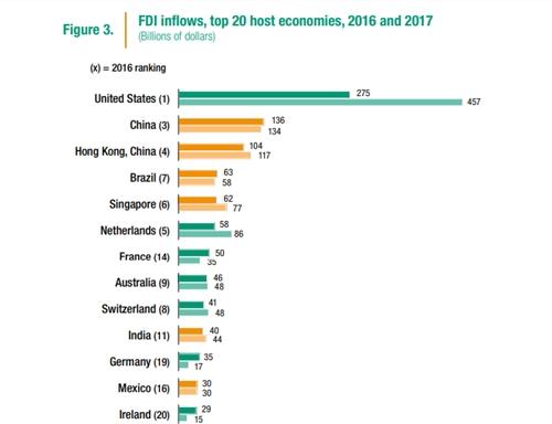 Một sốnước trong top 20 nền kinh tế nhận nhiều FDI nhất năm 2017, theo UNCTAD.