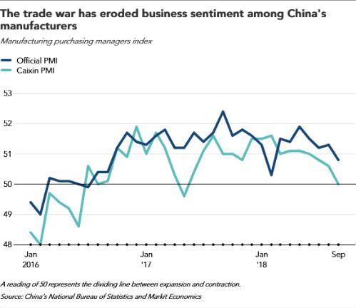 Diễn biến chỉ số PMI Trung Quốc theo công bố của chính phủ (xanh đậm) và của Caixin (xanh nhạt).