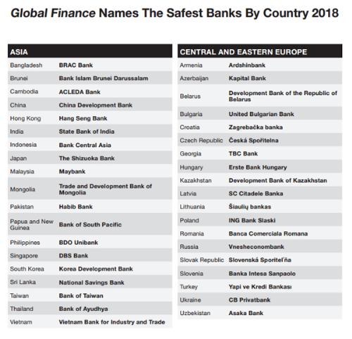 VietinBank vào top ngân hàng an toàn nhất năm 2018