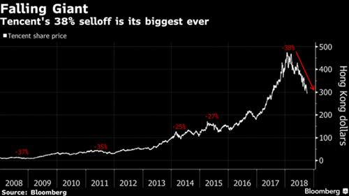 Diễn biến giá cổ phiếu Tencent vài năm gần đây.