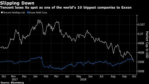 Vốn hóa của Tencent đã xuống thấp hơn Exxon Mobil. Ảnh: Bloomberg
