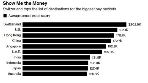 10 địa điểm trả lương cho lao động nước ngoài cao nhất thế giới.
