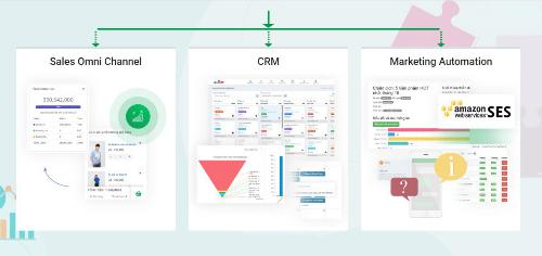 IamSalei mang đến gải pháp quản lý khách hàng và tiếp thị tự động trong bán hàng đa kênh.