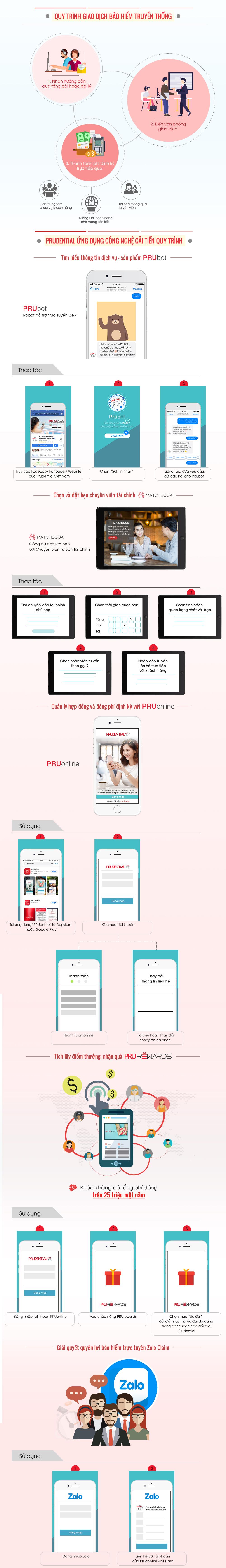 Những giải pháp giao dịch trực tuyến của Prudential