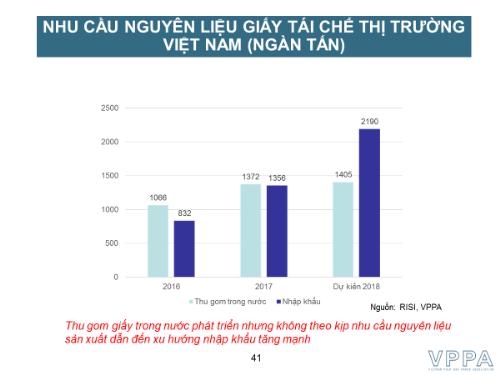 Phần lớn các doanh nghiệp giấy Việt Nam, từ nội đến ngoại đều đang sử dụng nguồn nguyên liệu chủ yếu cho sản xuất giấy tái chế - giấy phế liệu hỗn hợp.