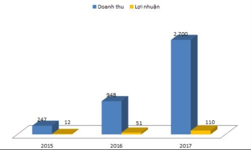 25 triệu cổ phiếu HTN của Hưng Thịnh Incons chuẩn bị lên sàn HoSE - 1