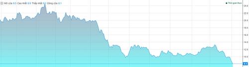 Diễn biến giá cổ phiếu HSG trong một năm qua. Ảnh: VNDirect.
