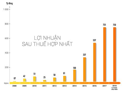 Hành trình 15 năm phát triển thương hiệu Đất Xanh - 1