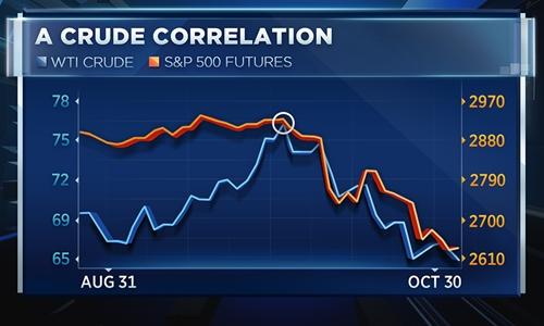 Diễn biến chứng khoán Mỹ và dầu thô Mỹ trong một tháng qua.
