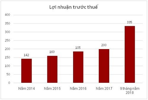 Lợi nhuận trước thuế trong 5 năm gần nhất (đơn vị tính: tỷ Việt Nam Đồng)