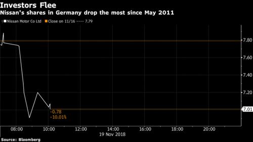 Đà giảả của cổ phiếu Nissan trên sàn giao dịch Frankfurt. Ảnh: Bloomberg