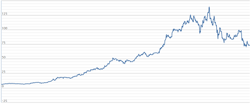 Diễn biến cổ phiếu VCS của Vicostone từ đầu năm 2015 đến nay. Ảnh: VNDirect