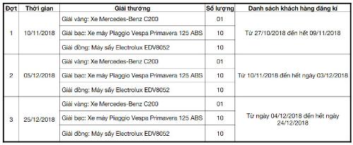 Các đợt quay trúng thưởng chương trình khuyến mãi Mua máy giặt ngay, cơ may trúng lớn từ Electrolux.