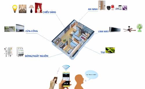 OraHome mang đến sản phẩm nhà tiện ích được tích hợp 3 trong một (Security, Camera, Smarthome) tiện lợi cho mọi gia đình.