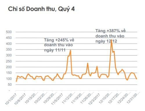 Mức tăng doanh thu thương mại điện tử ngày 11/11 và ngày 12/12 tại Việt Nam năm 2017 so với ngày thường trong kỳ khảo sát (24-30/09/2017). Nguồn: Criteo