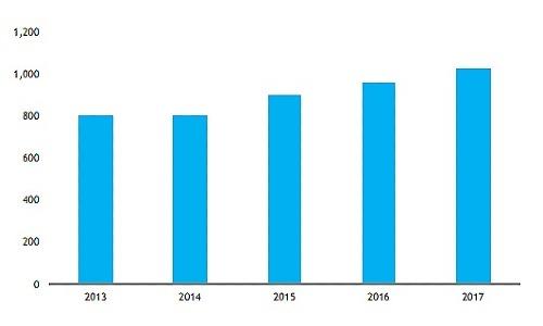 Quy mô thị trường bao bì nhựa mềm tại Việt Nam (đơn vị: triệu USD). Nguồn: StoxPlus
