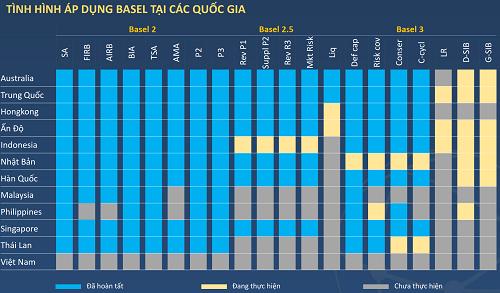 Tình hình áp dụng Basel tại các nước vào thời điểm Việt Nam bắt đầu thí điểm tiêu chuẩn Basel II. Nguồn: BVSC