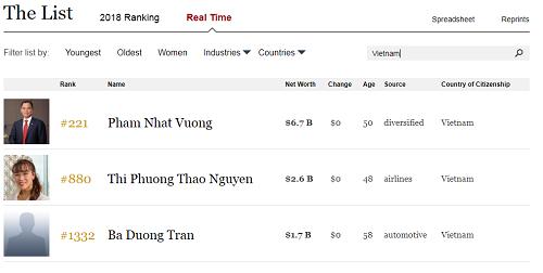 Danh sách tỷ phú đôla của Việt Nam theo cập nhật mới nhất của Forbes. Ảnh chụp màn hình